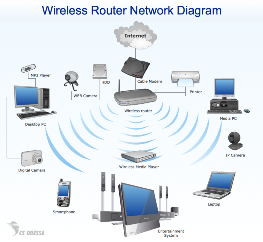 Wireless router setup and repair